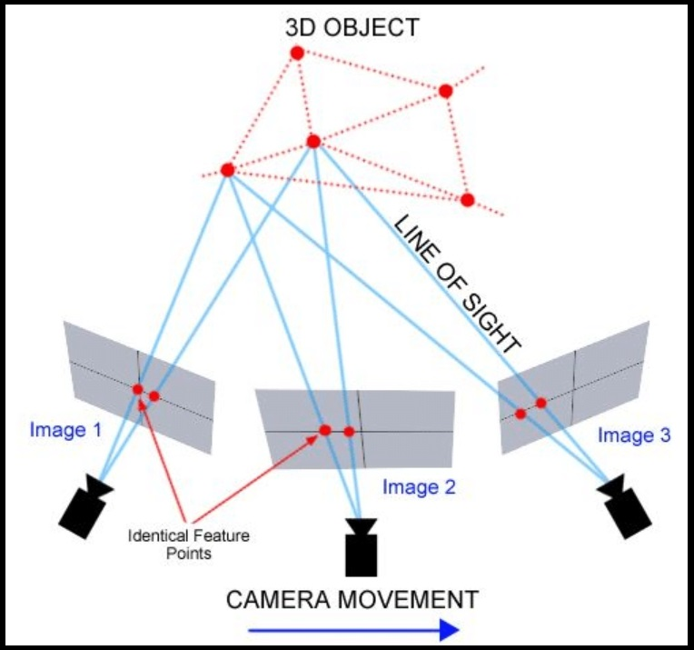 3D Image Reconstruction